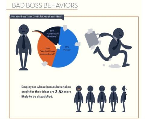 Bad Boss Behaviors